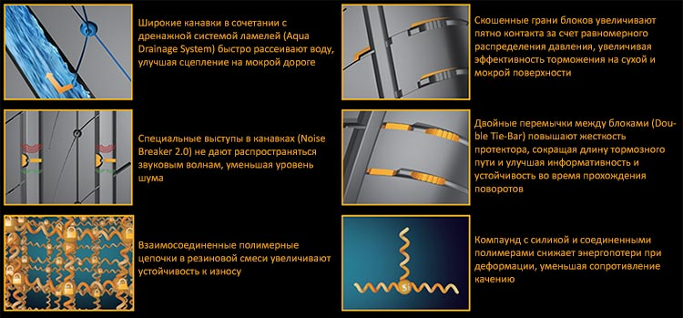 Особенности Continental UltraContact UC6 SUV