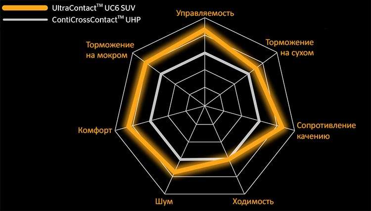 Сравнение Continental UltraContact UC6 SUV с ContiCrossContact UHP